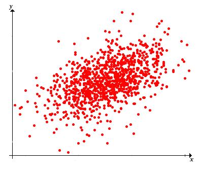 Sample Correlation and Regression
