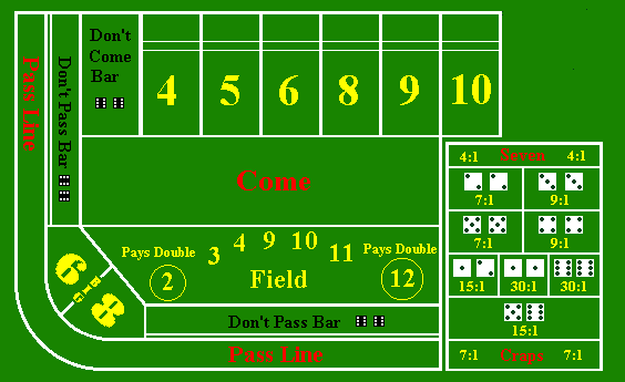 Craps Table Payout